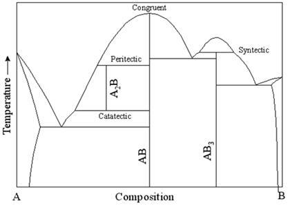binary alloy phase diagram asm : asm phase diagram - findchart.co