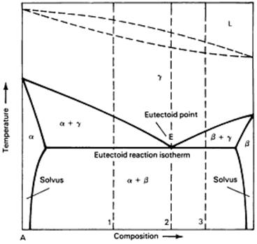 Asm phase diagrams fig 24 fig 24 binary phase diagram of a eutectoid system ccuart Choice Image
